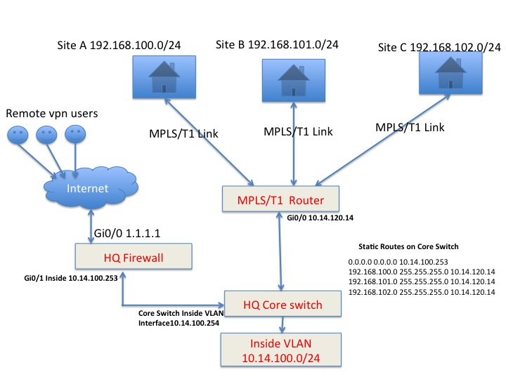 How to access remote network subnets using remote access vpn