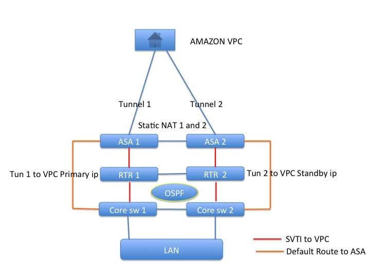 How to setup redundant amazon vpc connection(using ebgp,OSPF